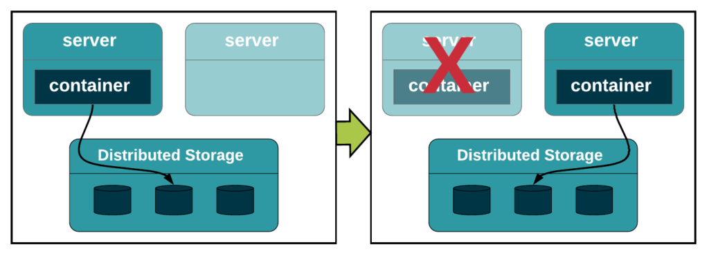 Program making API call into Container, Container Server Fails, New Container on another server