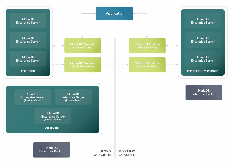 Exemple d'architecture de récupération d'urgence MariaDB