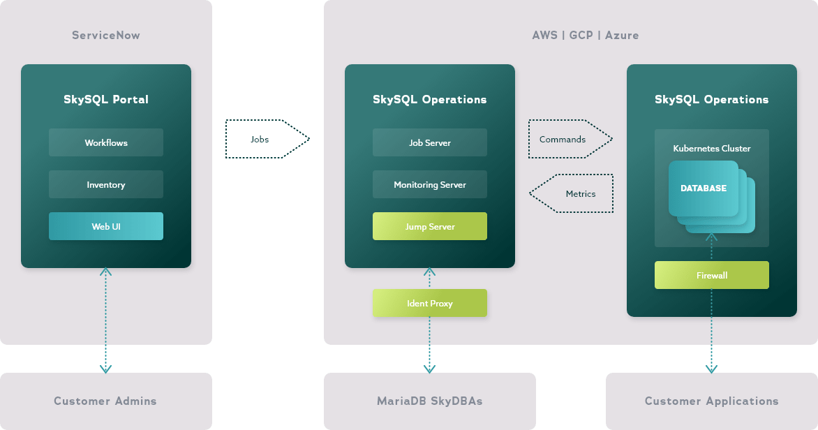 MariaDB cloud architecture with SkySQL