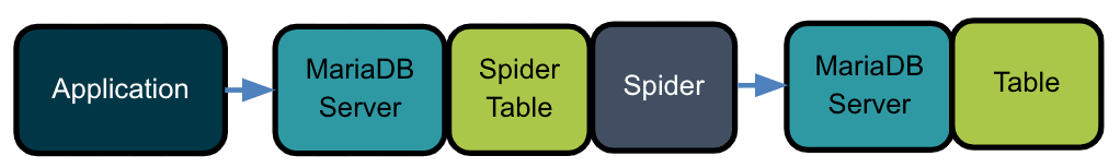 Spider and MariaDB setup