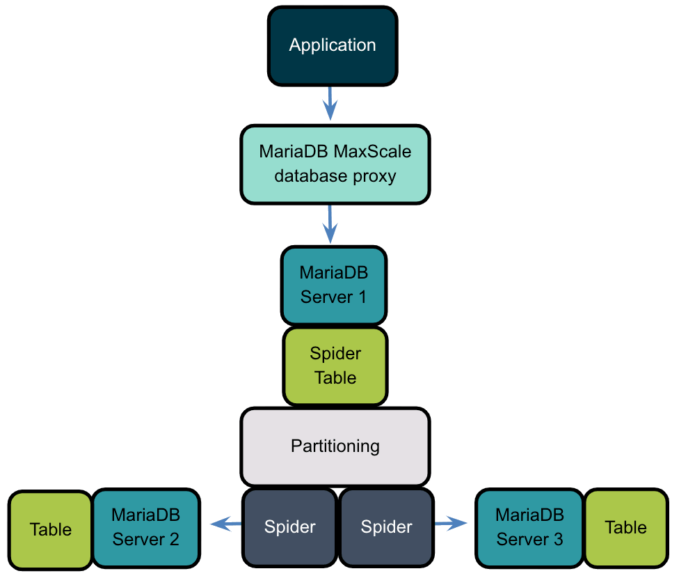 Sharding with Spider