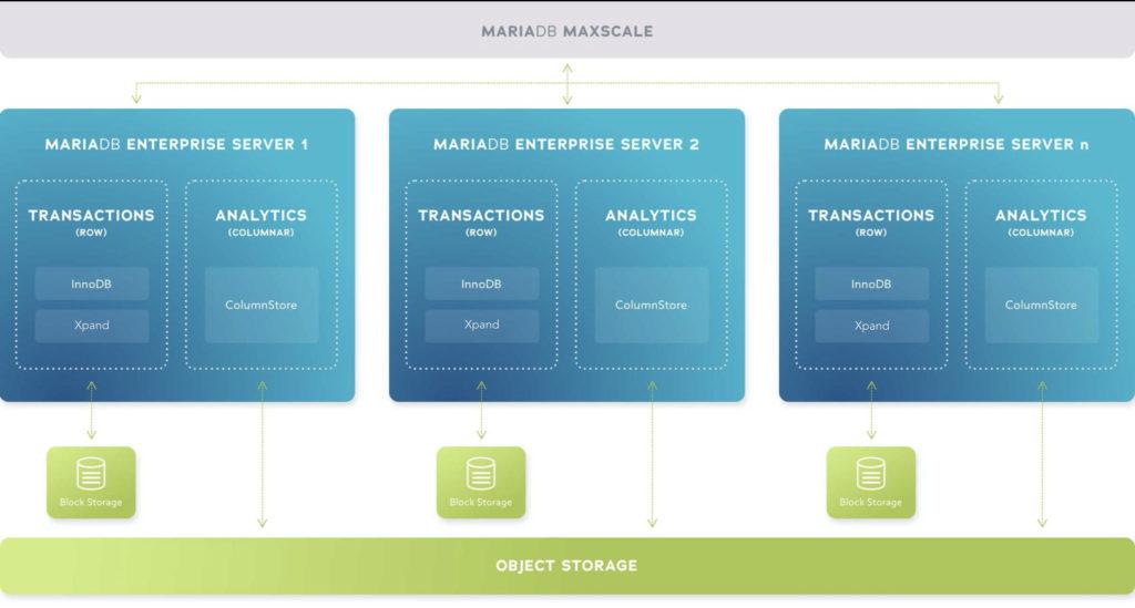 MariaDB Platform X4 Architecture Diagram