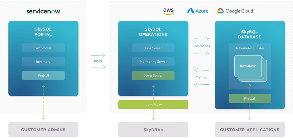 MariaDB SkySQL Architecture