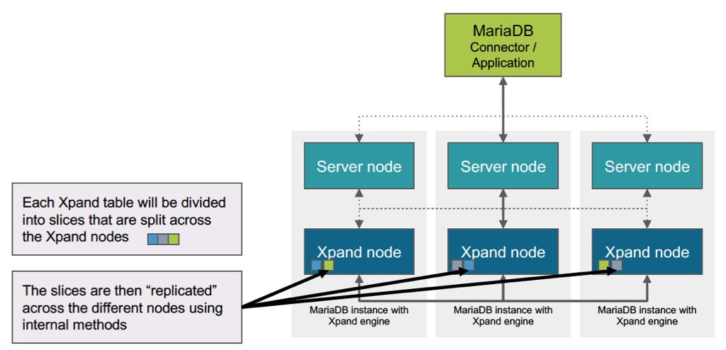 MariaDB Xpand Architecture