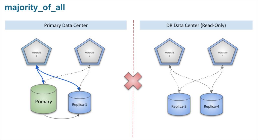 network between data centers is broken