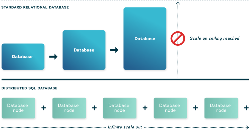 Xpand Distributed SQL vs. Standard Relational Database