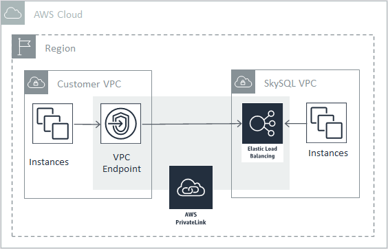 Private connectivity between SkySQL services and VPC