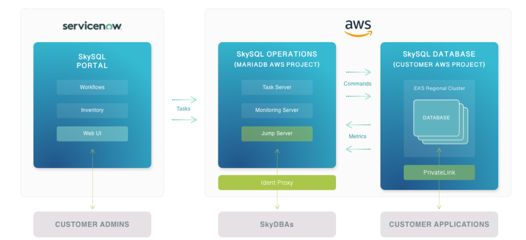 MariaDB AWS architecture in the cloud