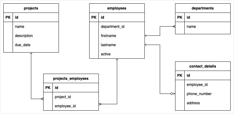 SQLAlchemy with MariaDB Example